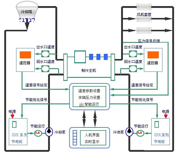 三、存在的问题 1、冷冻水,冷却水循环泵不能根据实际需求来调整循环量,电机工作效率低下,造成大量电力浪费。 2、循环泵启动电流大,会造成泵轴损伤,降低电机使用寿命。 3、循环泵系统运行噪音大,停泵时产生的水锤现象会对管路和水泵造成伤害,增加了系统维护成本。 4、冷却塔风机总在全速运行,流回中央空调主机的冷却水温度大部分时间大大低于主机要求的水温,这样不仅造成用电浪费,而且由于风机全速运行风速较大而造成冷却水蒸发过量,这样每天要补充大量软化水,造成水资源的浪费。 5、空调箱风机总在全速运行,造成大量的电能浪