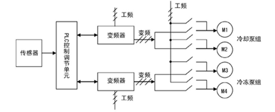 jdx中央空调系统节电原理